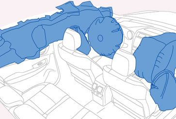 Airbags with additional restraint system SRS