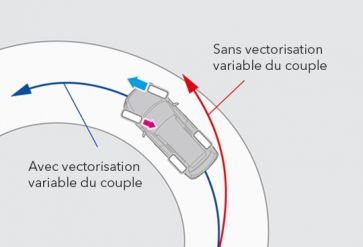 Vectorisation variable du couple